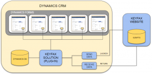 architecture of the Keyfax integration with dynamics CRM