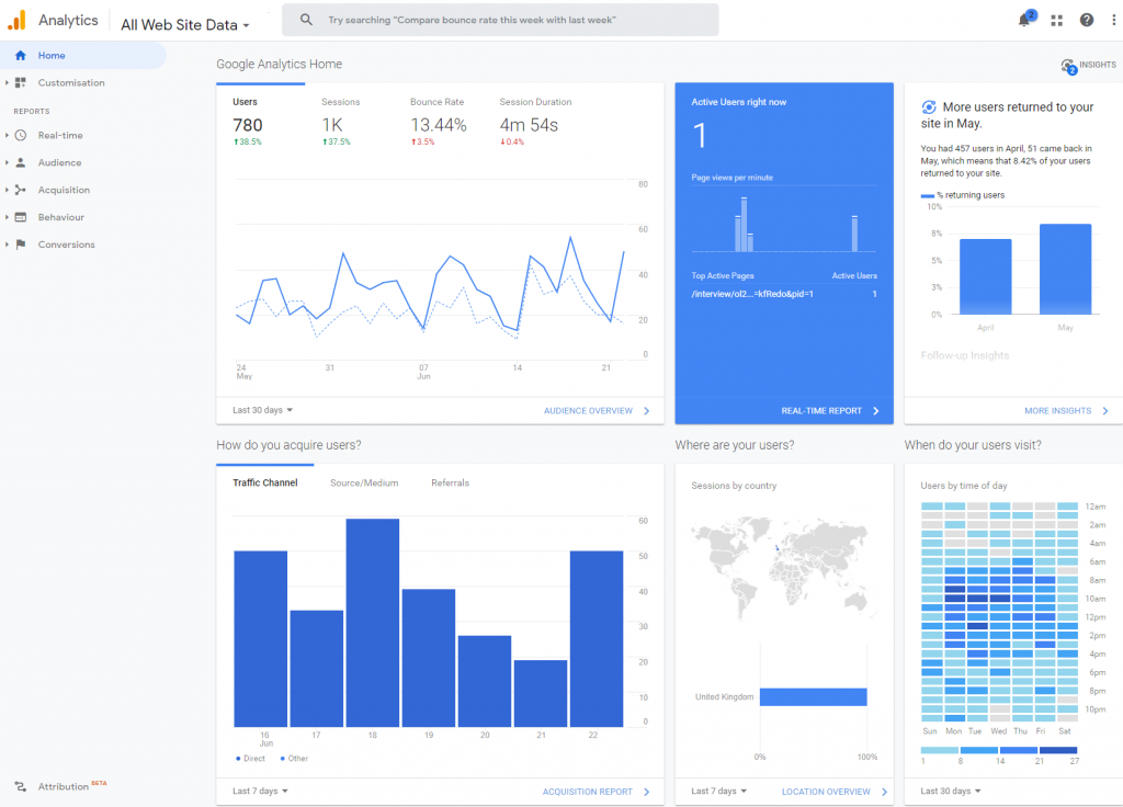 This is the Google Analytics dashboard showing tenant traffic over the month, customers requesting a repair right now, and other useful statistics